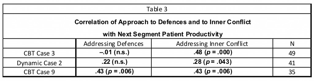 table3_CBT_dynamic_therapy