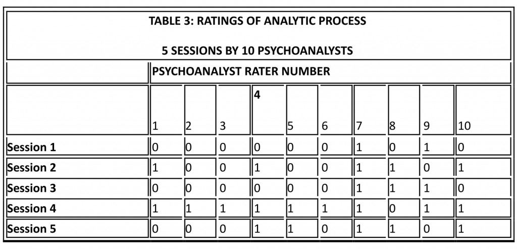 table3_ratings_analytic_process