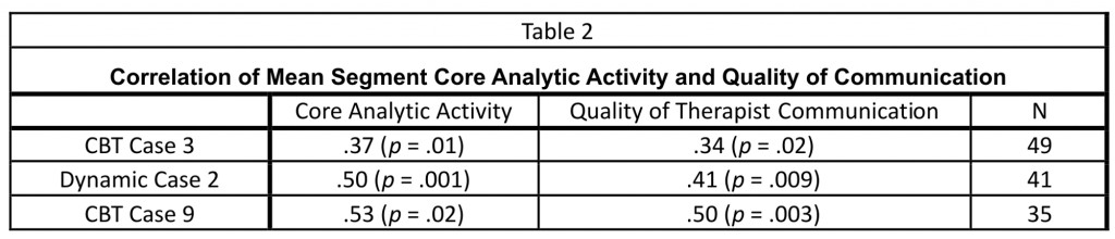 table_2_CBT_dynamic_therapy